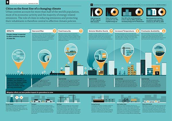 气候变化对弹性城市的影响.jpg