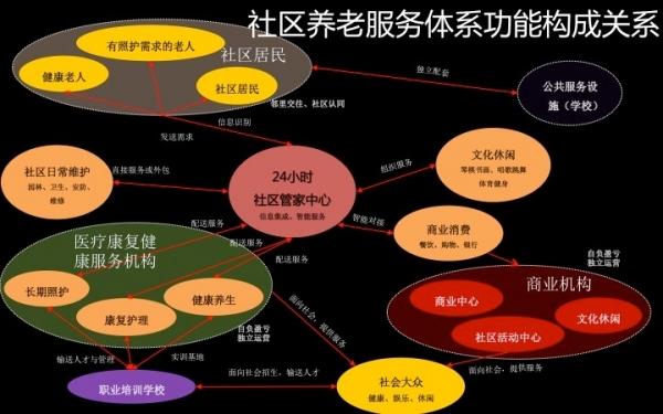 规划视角下的老年住区7.jpg