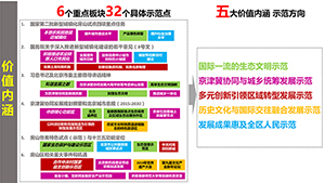 房山用五大理念建设新型城镇化示范区规划研究