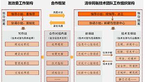 联合起草《北京市委市政府关于全面深化改革提升城市规划建设管理水平的意见》及相关服务
