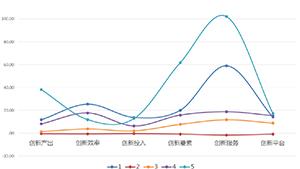 中国城市科技创新网络大数据评价