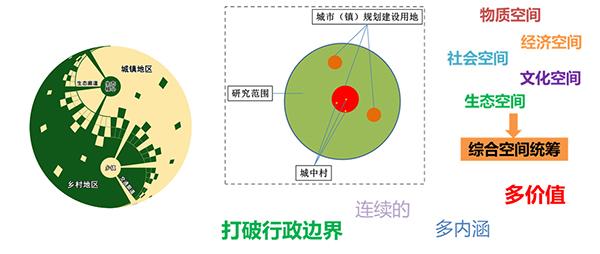 珠三角乡村地区空间优化策略研究1.jpg