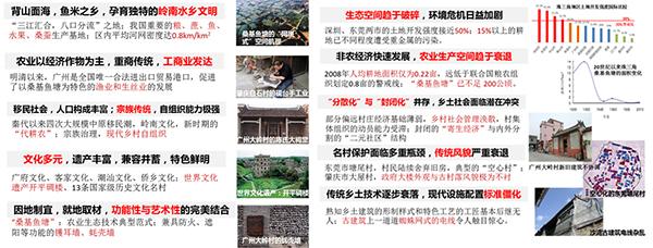 珠三角乡村地区空间优化策略研究2.jpg