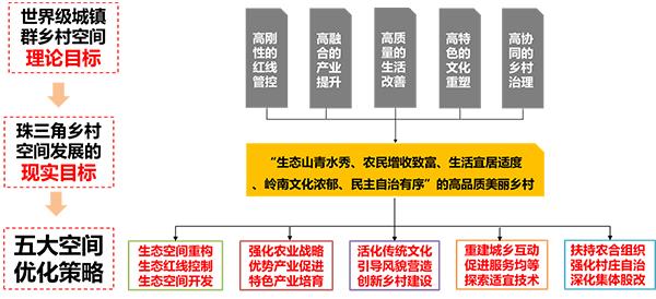 珠三角乡村地区空间优化策略研究4.jpg