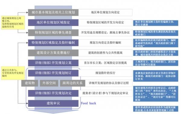 首尔特别规划区域制度的运作流程.jpg