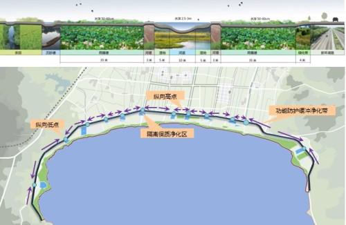 风景园林四所:抚仙湖风景名胜区总体规划